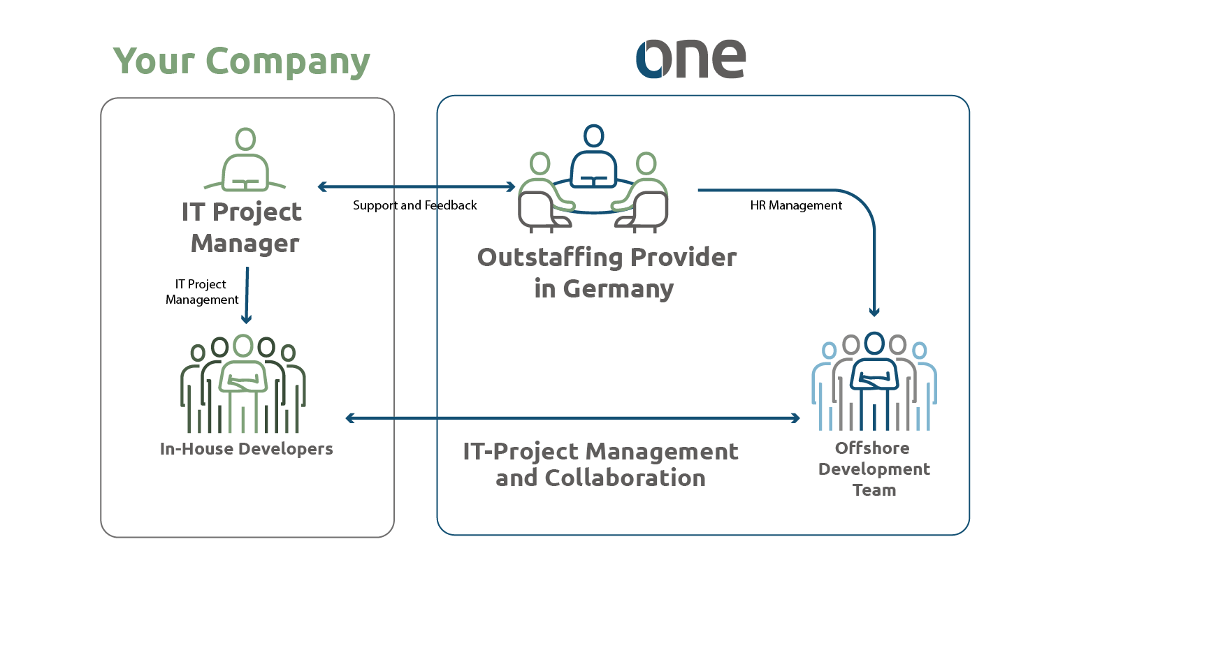 Outstaffing Process Graphic @L-One Systems